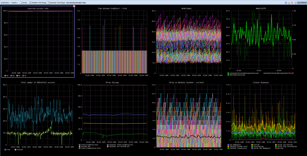 Fig 3: At Criteo, we like screens full of monitoring graphs
